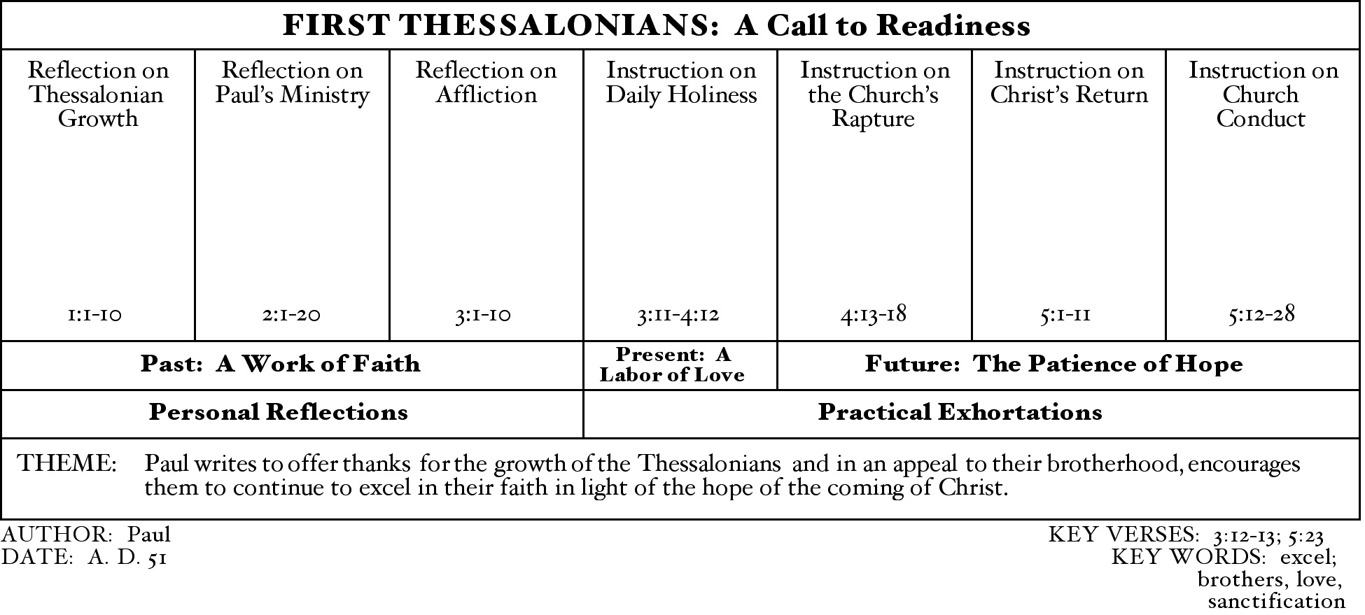 Reading 1 Thessalonians