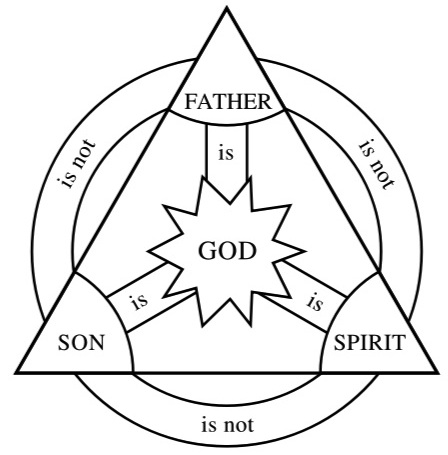 the trinity diagram  the  free engine image for user