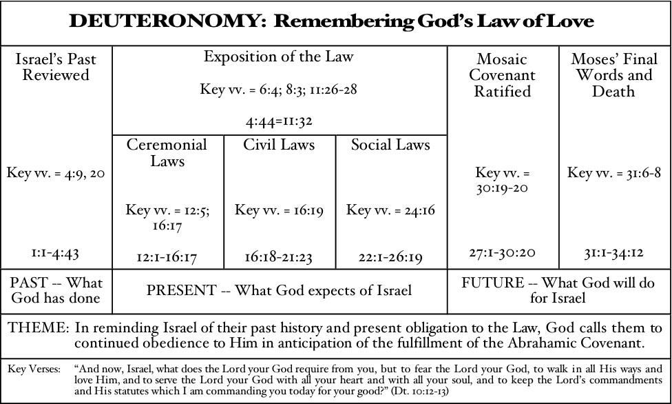 Understanding Deuteronomy Words Of Grace