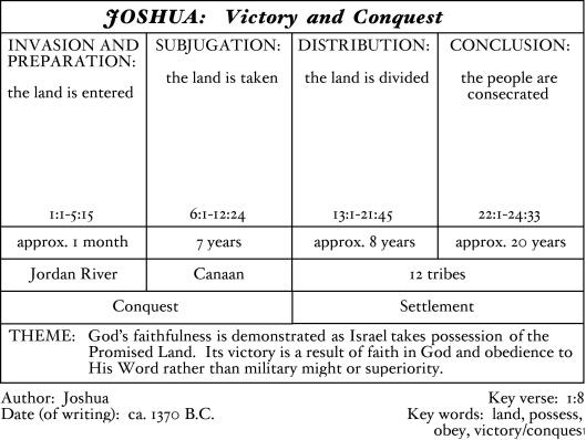 Joshua Chart