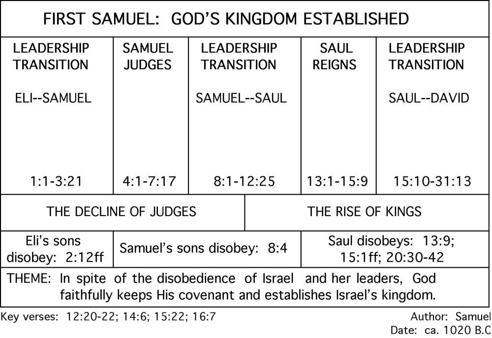 1 Samuel Book Chart