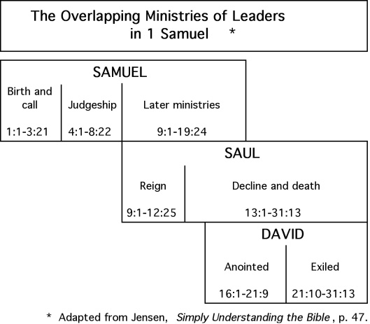 1 Samuel Leaders