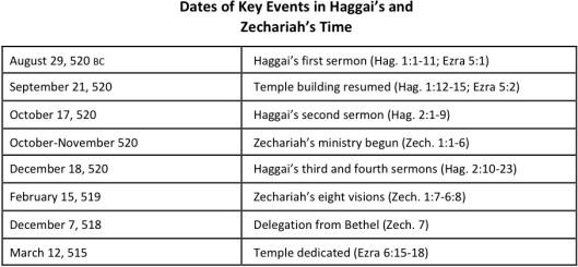 Dates in Haggai and Zechariah