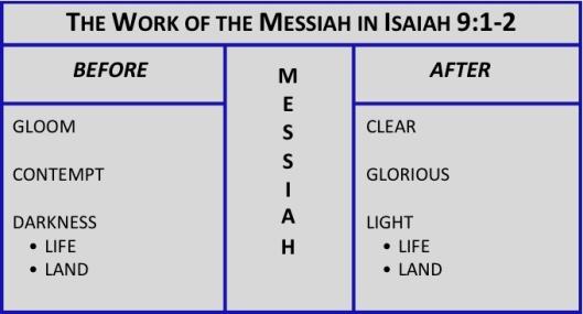 Isaiah 9 1-2