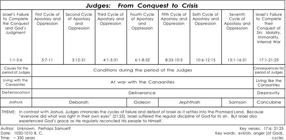Judges chart