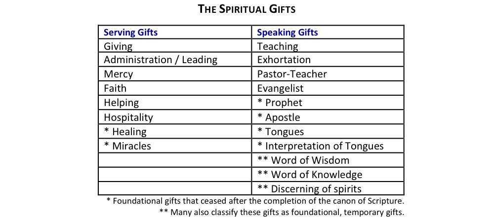The spiritual gifts words of grace spiritual gifts chart 2 negle Image collections