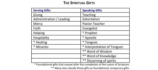 Spiritual Gifts Chart 2