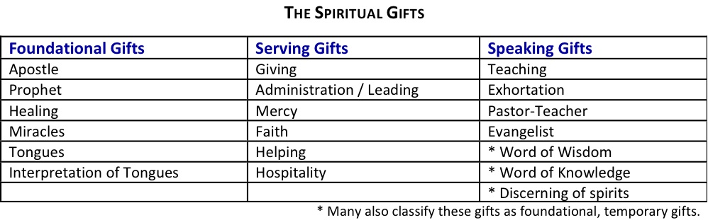 The spiritual gifts words of grace spiritual gifts chart negle Choice Image