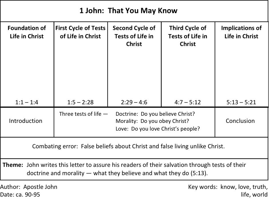 1 John Chart