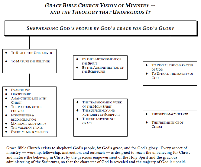Philosophy and Theology chart