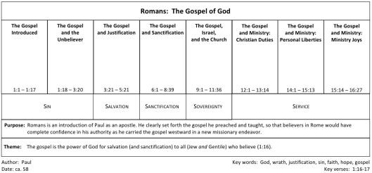 Romans Chart 4