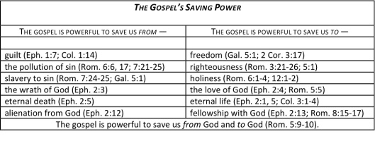 Gospel Saving Power